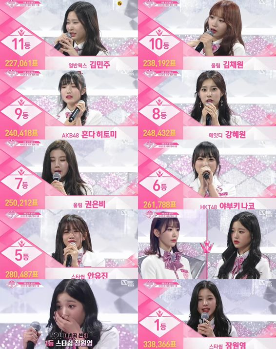 「PRODUCE48」から誕生「IZONE」、センターはチャン・ウォニョン! 日本勢は宮脇咲良ら3人