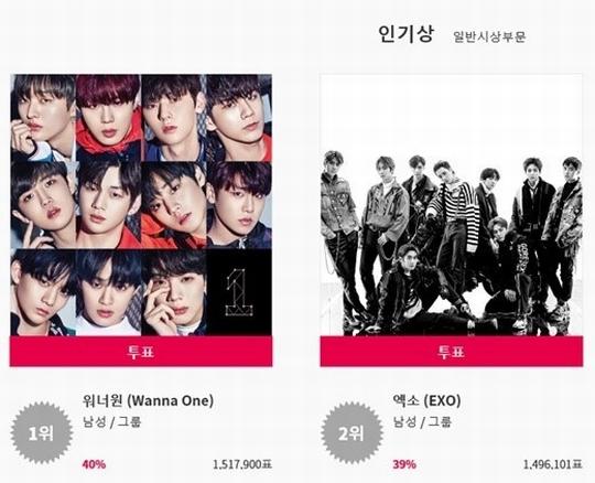 KPMA側、Wanna OneとEXOの「人気賞」共同授賞でファンに謝罪! 主催者側の不手際認める